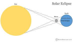 Solar Eclipse Diagram. Avebury. Cosmic C
