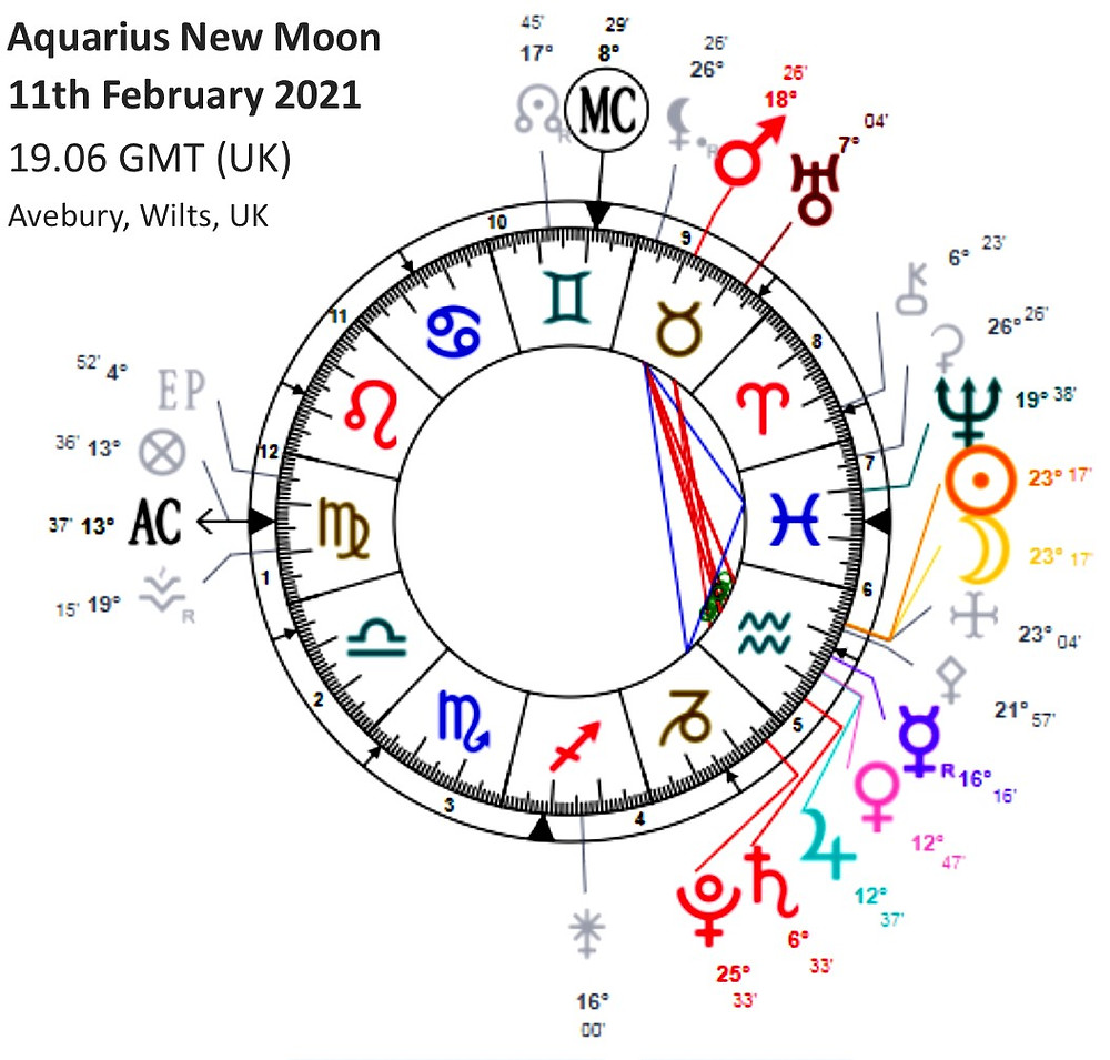 Astrology Chart. Aquarius New Moon
