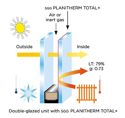 Energy Saving Glass