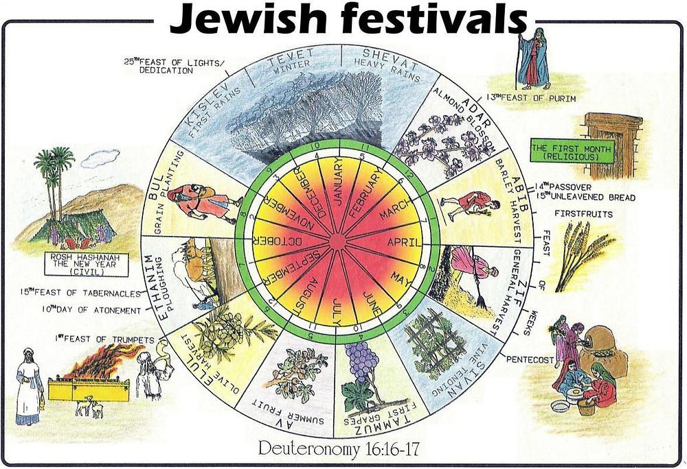 Jewish Holy Days