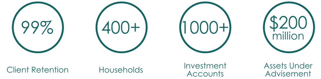 99% client retention, 400 households, 1000 investment accounts, $200,000,000 assets under advisement