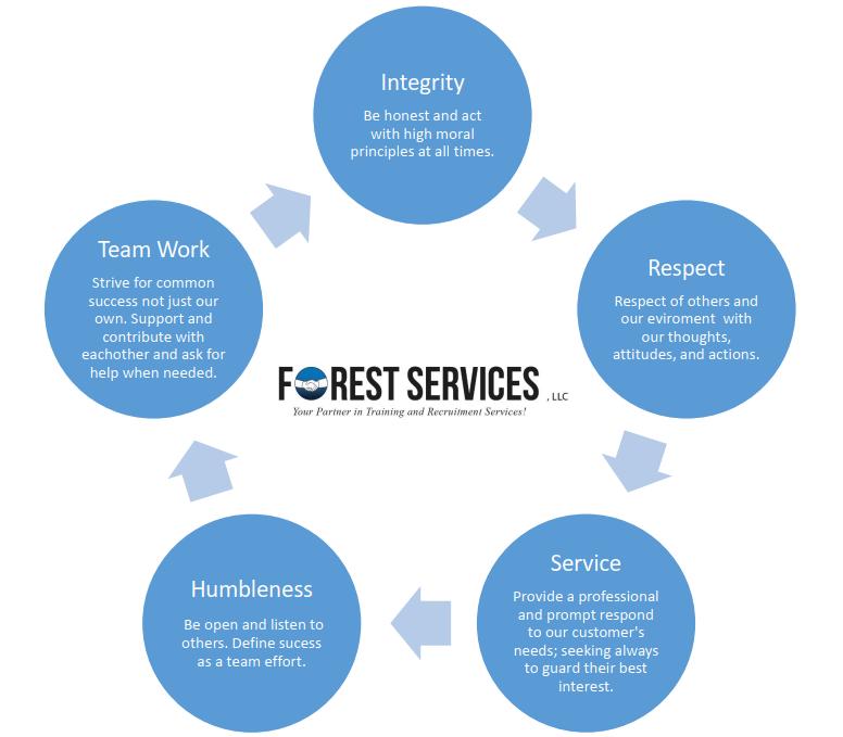 core values forest services llc
