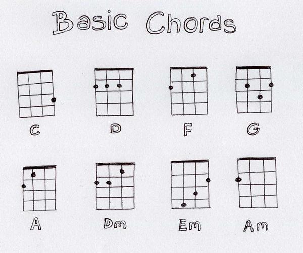 Basic Ukulele Chords.jpg
