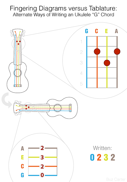 how-to-read-ukulele-tabs-and-chord-diagr