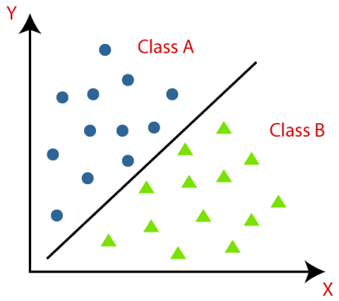 classification-algorithm-in-machine-lear