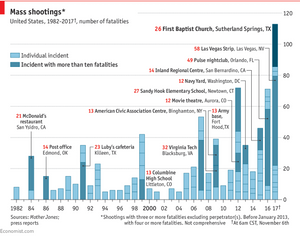 Mass Shootings after the dismantling of the Smith Mundt Act in 2012