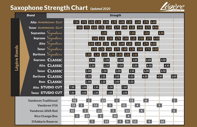 Legere-Reeds-Saxophone-Strength-Chart-Up