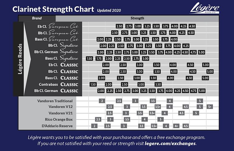 Legere-Reeds-Clarinet-Strength-Chart-Upd