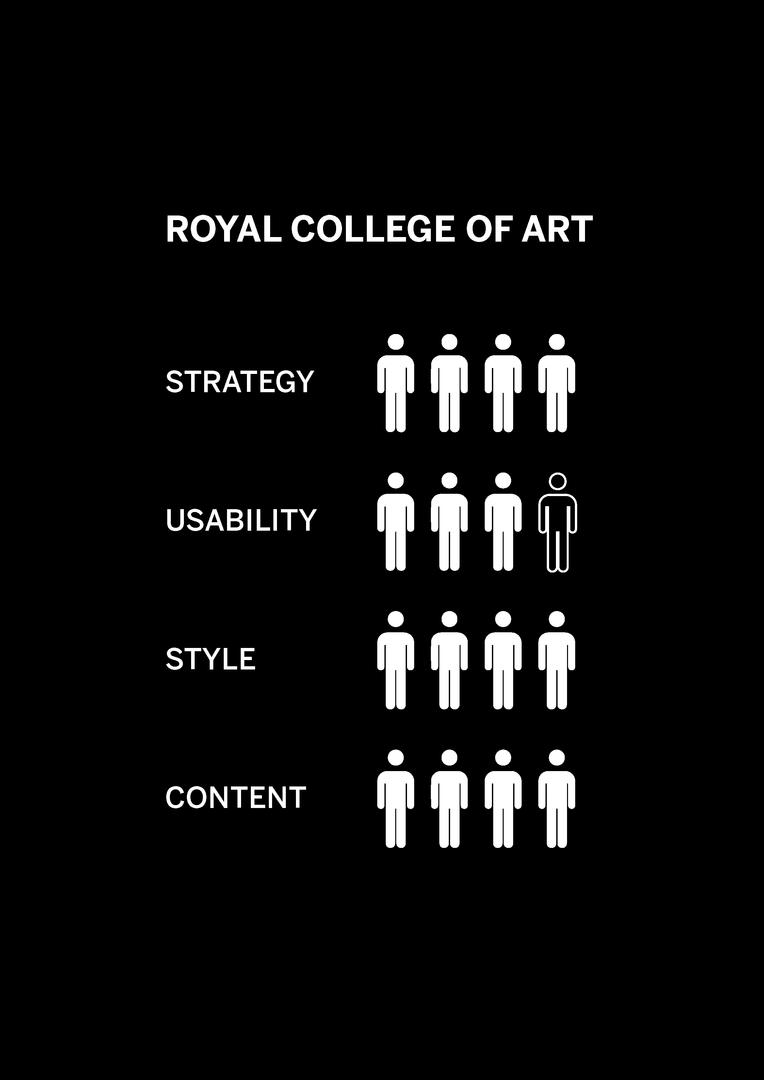 University Infographic analysis 3