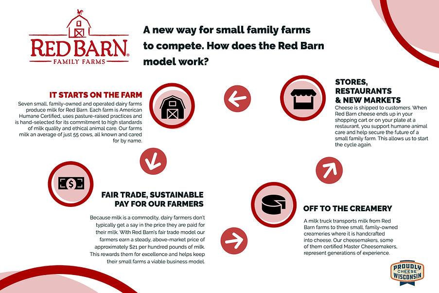 How Red Barn Works.jpg