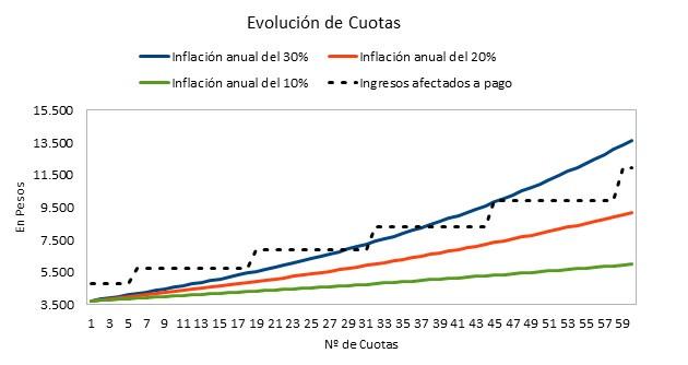 Evolución de cuotas