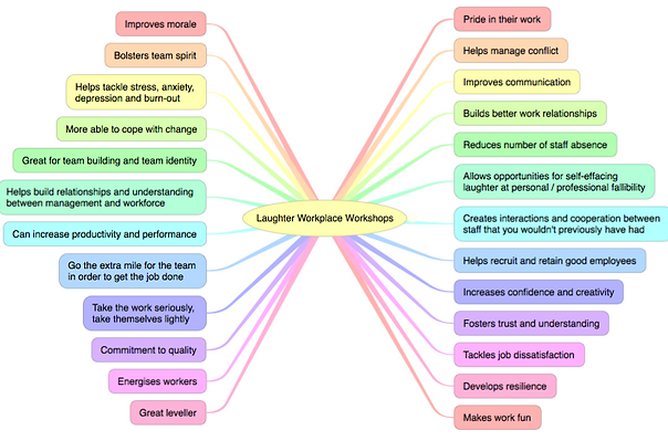 Laughter Workplace Workshops mindmap of the benefits of laughter at work. Training sessions by Laugh Therapy UK