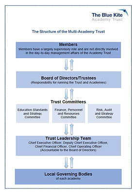 Structure of the Multi-Academy Trust.jpg