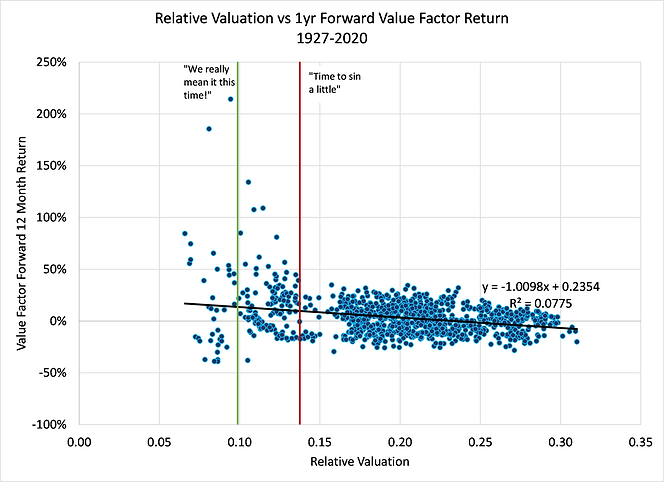 Relative Valuation vs 1yr FWD rtn.png