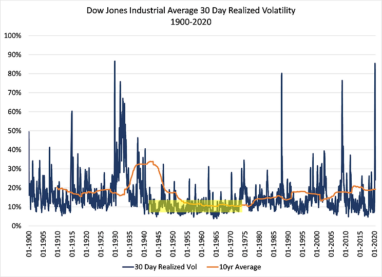 4.DJIA 30 Day Realized Vol.png