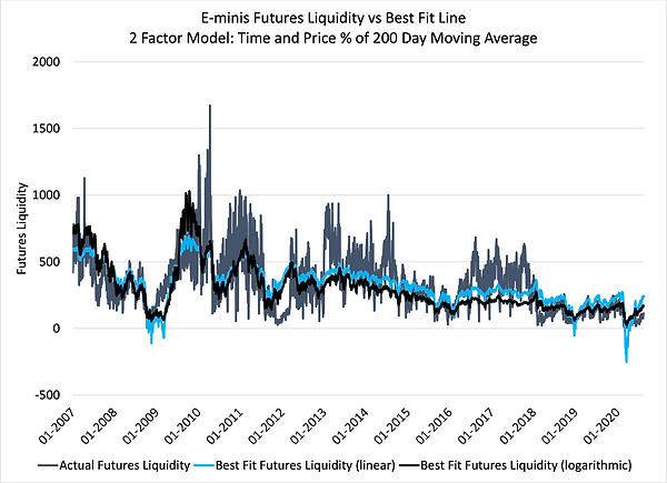 8. Futures Liquidity Best Fit.png