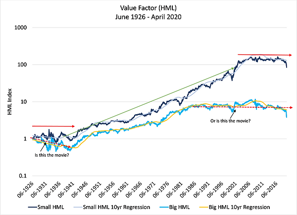 3.Value Factor (HML).png