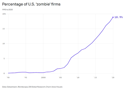 13.Zombie Firms.png