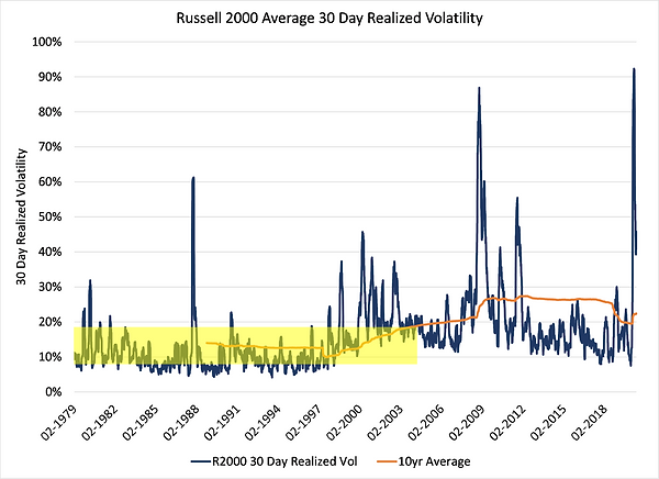 7.R2000 30 Day Realized Vol.png