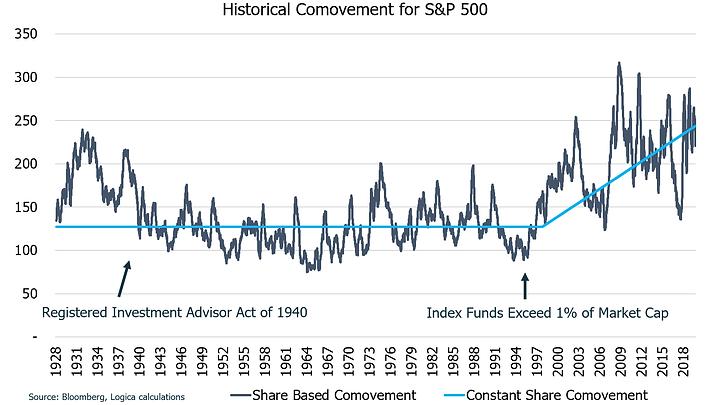 8.Comovement S&P 500.png