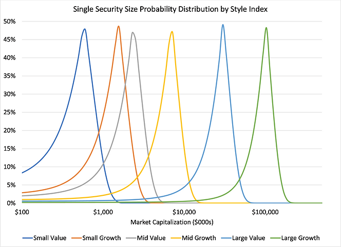 Single Security by Style Probability Dis