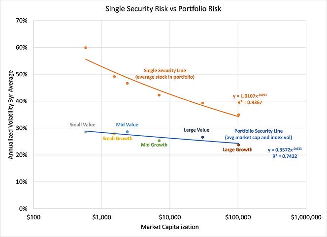 Single Security v Portfolio Risk.png