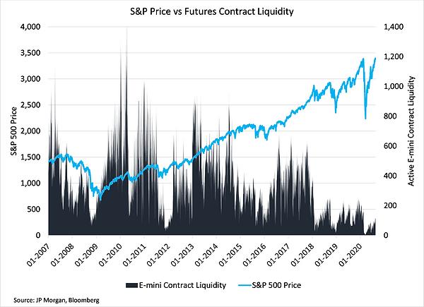 5. S&P Price v Futures Liquidity.png