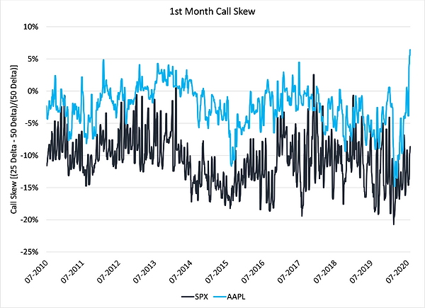 1. 1st Month Call Skew.png
