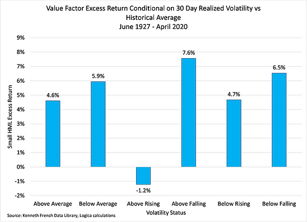 2.Value Conditional Excess Return.png