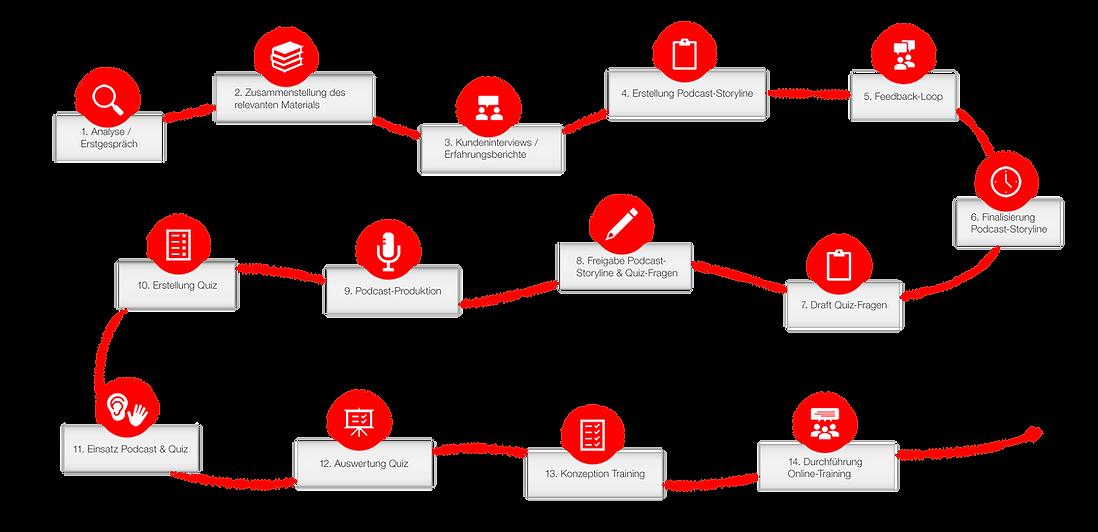 Unser Prozess in Einzelschritten: Von der Podcast-Konzeption, über die Podcast-Aufnahme, die Quizestellung und die Trainingskonzeption bis zum Einsatz in Ihrem Unternehmen.