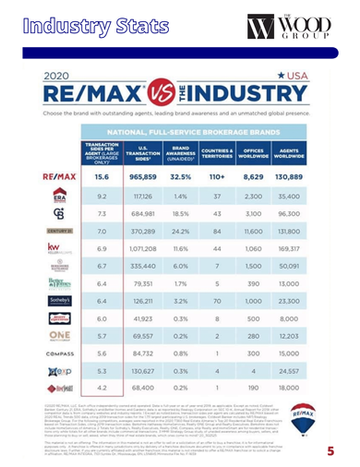 5 - REMAX vs The Industry.png