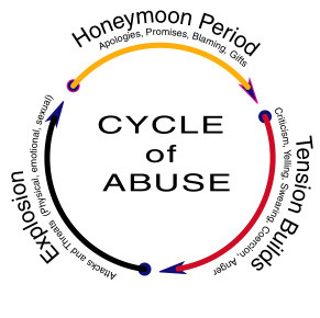 Cycle of Abuse: First the Honeymoon Period, then Tension Builds, then and Explosion, and back to the Honeymoon Period again.