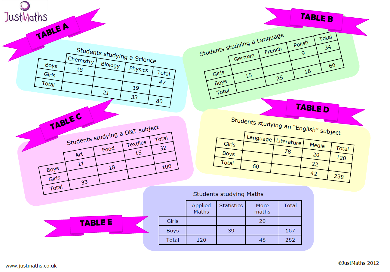 Two Way Frequency Table Probability Worksheet Awesome Home