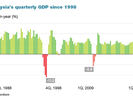 How Steep Will Malaysia's 2Q20 GDP Contraction Be?