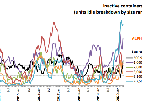 Inactive Fleet Starts to Climb Again with More to Come
