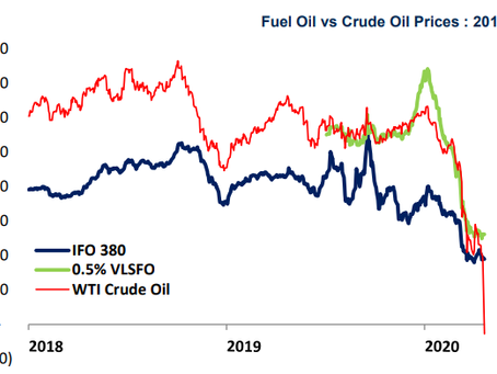 Scrubber Retrofits Continue Despite Historic Oil Price Crash
