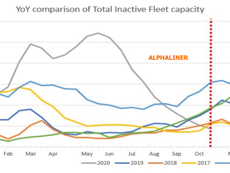 Strong Demand and Tight Supply: Inactive Containership Fleet Continues to Shrink