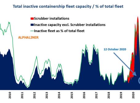 Surprising Turnaround: Ship Demand Peaks Despite COVID-19