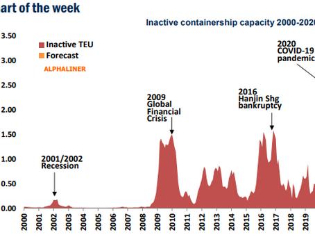 Idle Containership Fleet Set to Hit 3m TEU – Alphaliner