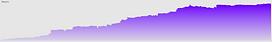 Trinity Primor ROI Curve.png