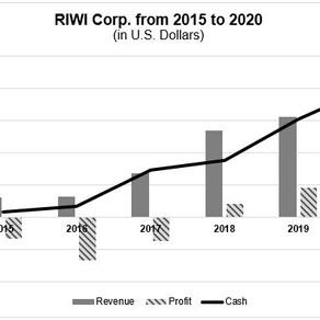 Azimuth Partner Hits Record Profitability