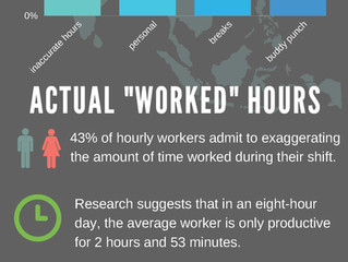 Time theft and what it's costing your company.
