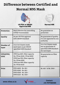 Difference between Certified and Normal
