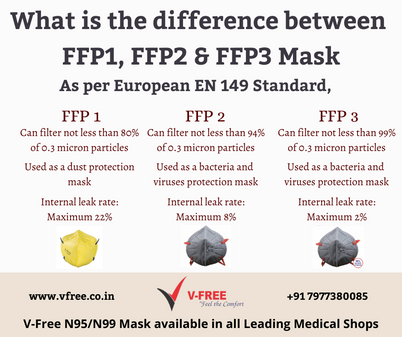 What is the difference between FFP1, FFP