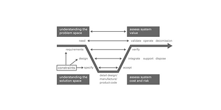 Systems engineering V cycle