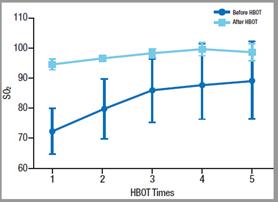 HBOT und COVID-19