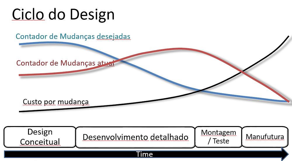 Ciclo Desenvolcvimento de Produtos