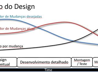 Impressão 3D no desenvolvimento de Produtos #impressao3d