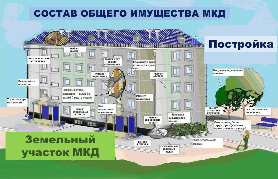 земельный участок следует судьбе здания