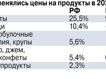 Объективных причин для роста цен и тарифов в России нет, но они растут